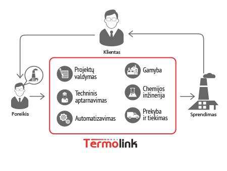 Termolink veiklos shema